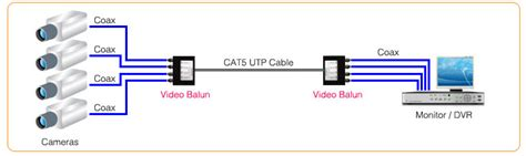 use of balun and cat5 cable for cctv cameras