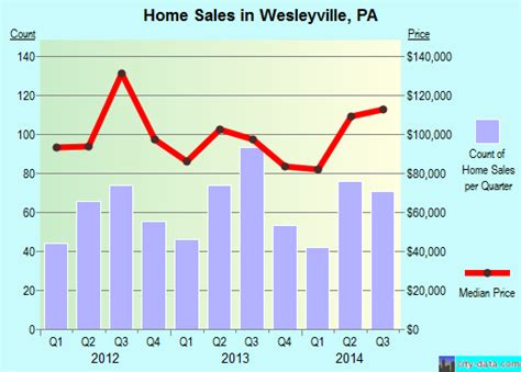 wesleyville pennsylvania pa 16510 profile population