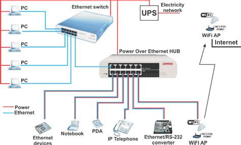 using house wiring for internet power over ethernet supply of ethernet devices over data cable hw server com
