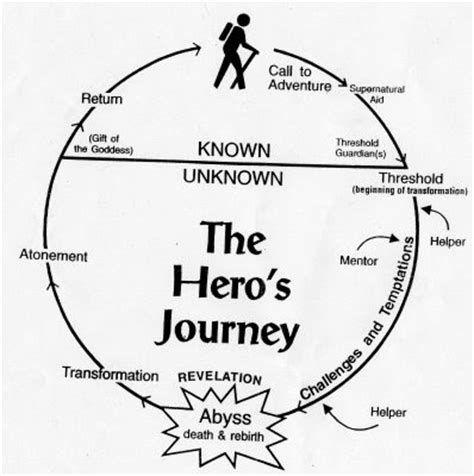 heroic quest pattern life of pi oc apologist on christ apologetics the hero cycle and