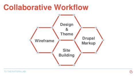 pattern lab workflow to the pattern lab better collaboration in drupal using