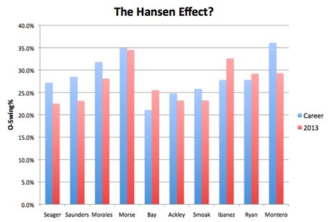 swing o graph dave hansen and plate discipline lookout landing