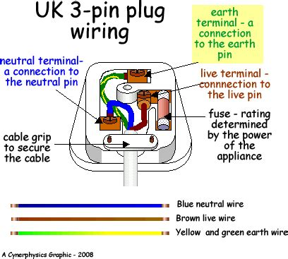 wire colours live neutral earth 3 pin