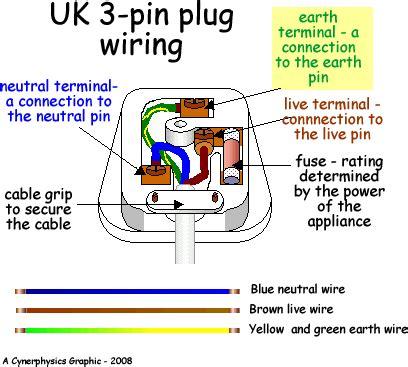 3 pin socket wiring 3 pin anjung sains makmal 3