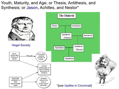 thesis and anti thesis georg hegel on thesis antithesis synthesis cardiacthesis