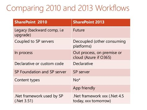 office 365 approval workflow point2013 office365 workflows sergeluca