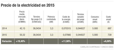 precios por boca de electricidad 2016 precio boca de electricidad 2016 as 237 reducen el