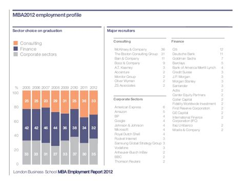 Lbs Mba Length by Mba Employment Report 2012 Business School