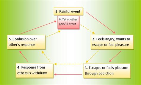 Anger Detox by How Anger Fuels Addictive Behavior Christine Hammond Ms