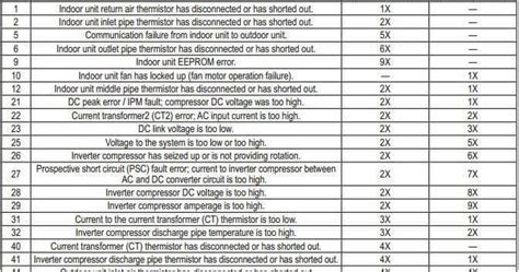 Ac Merk Panasonik 1 Pk citra teknik beberapa macam kode error merk ac daikin