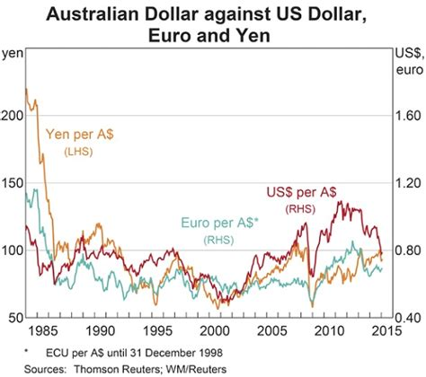currency converter yen to php aussie dollar to yen exchange rate lira