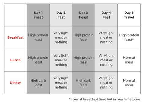 Intermittent Fasting Seminar Part 1 Precision Nutrition Precision Nutrition Meal Plan Template