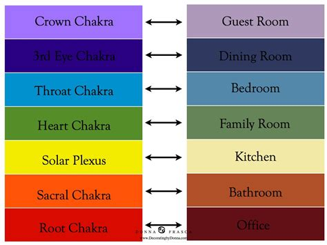 chakras and colors decorating with the chakras in mind decorating by donna