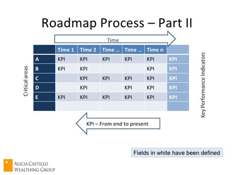make a road map how to make a roadmap