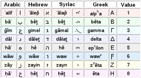 h i s word israelite name book and concordance with strong s numbers biblical genealogy books history of the arabic alphabet