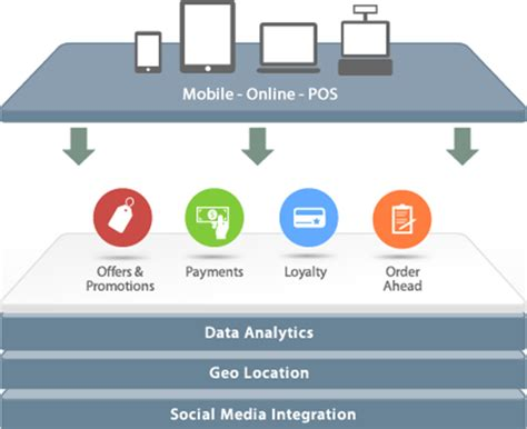 card free cardfree and the non square approach to mobile payments