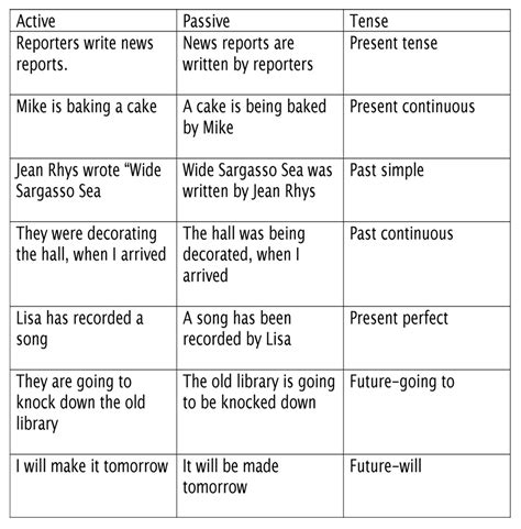 write down the pattern of present perfect tense opinions on passive voice