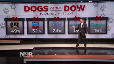 dogs of the dow 2016 dogs of the dow nightly business report