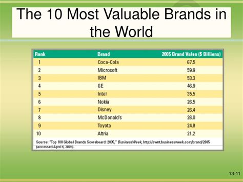 the most valuable brands in the world in one chart marketwatch ppt the marketing mix powerpoint presentation id 370479