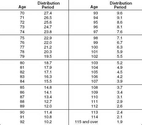 irs expectancy tables for ira distributions rmd distribution factor table brokeasshome com