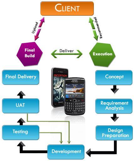 mobile software application sreyainfotech services mobile applications