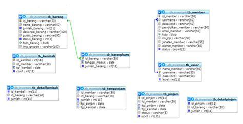 desain database inventory barang perancangan website inventaris barang lskk sisfolskk