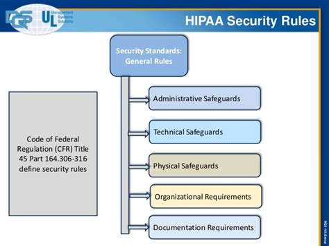 hipaa hitech policy templates hipaa hitech requirements