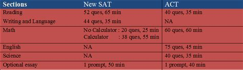 sections of act test everything you need to know for choosing new sat or act