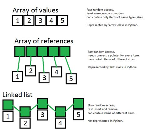 in numbers holding onto promises everywhere how to be reminded of god s word everywhere you go books how to declare an array in python stack overflow