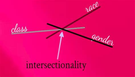 inter sectionality intersectionality the latest craze of leftist energy