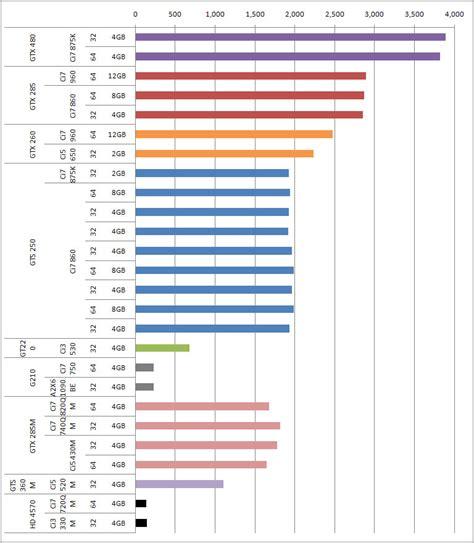 vga bench vga bench final fantasi xiv pc性能比較よりグラボが最重要 btoパソコン jp