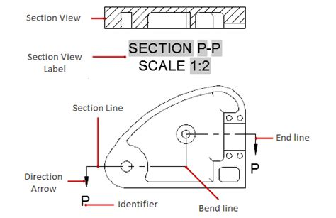 section line in drawing about section views