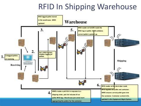sap rfid tutorial warehouse automation