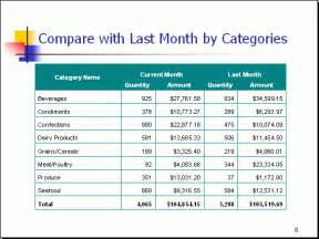 Monthly Sales Report Writing by Free Powerpoint Report Sle Monthly Sales 6