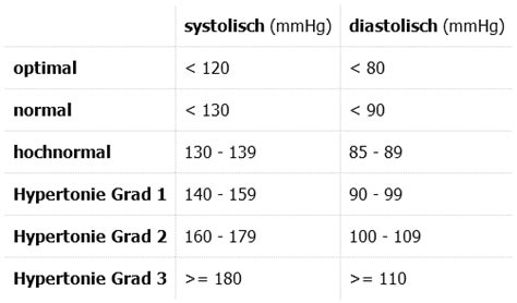 blutdruck tabelle blutdruckwerte tabelle was sie dar 252 ber wissen sollten