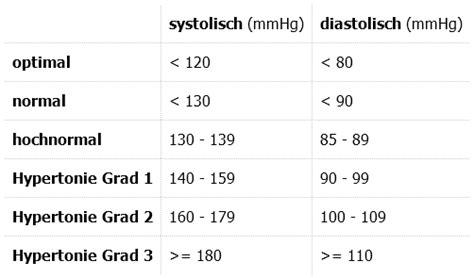 ck wert tabelle blutdrucktabelle blutdruckdaten lexikon