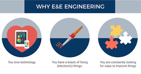 Why Engineers Should Get An Mba by Electrical Electronic Engineering Degree Courses In