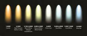 lighting color temperature demystifying set lighting and colour temperature zoom in