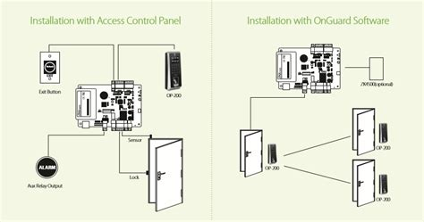 lenel 1320 wiring diagram 25 wiring diagram images