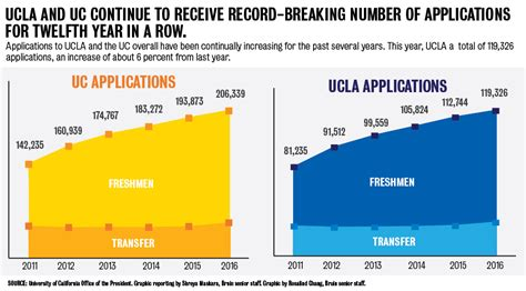 Ucla School Mba Acceptance Rate by Nearly 120 000 Students Apply To Ucla Highest Among Ucs