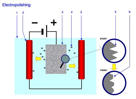 process layout nedir electropolishing wikipedia