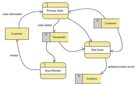 how to create dfd diagram tutorial on how to draw a data flow diagram df