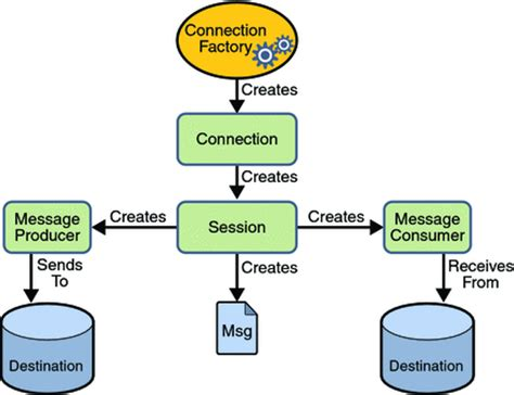tutorial java jms the jms api programming model the java ee 5 tutorial