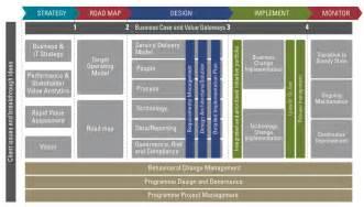 finance transformation kpmg in