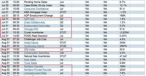 Us Economic Calendar S Caf 233 Am 233 Ricain Next Week S Us Economic Calendar