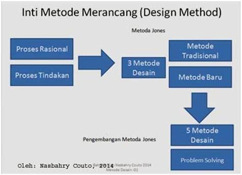 metode systematic layout planning adalah nasbahry edu metode desain design method khusus untuk dkv