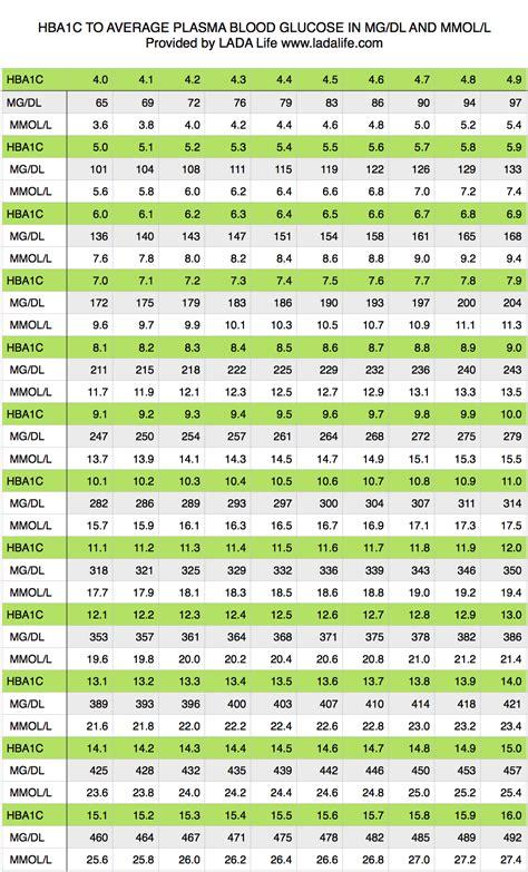 A1c Conversion Table by A1c Bg Chart Car Interior Design