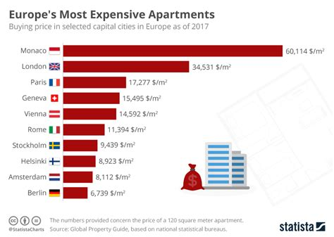 Mba Real Estate Ranking Europe by Chart Europe S Most Expensive Apartments Statista