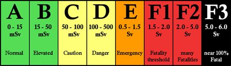 Threshold Home Decor by Radiation Exposure Limits Chart Quotes