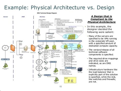 design vs manufacturing an introduction to fundamental architecture concepts